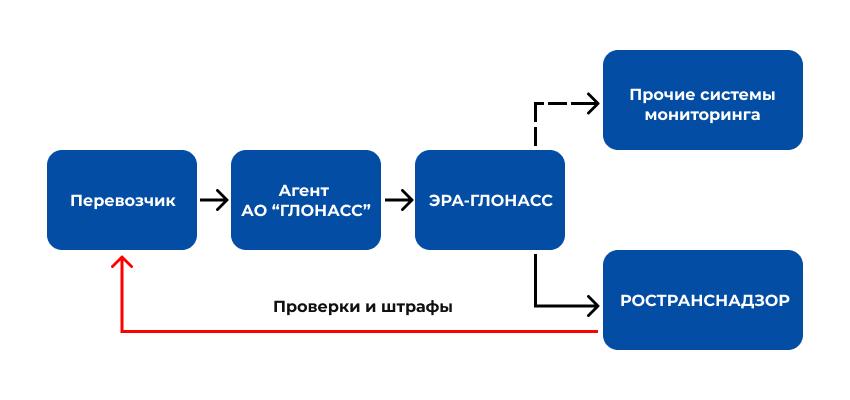 Схема подключения к ЭРА-ГЛОНАСС по ПП 2216